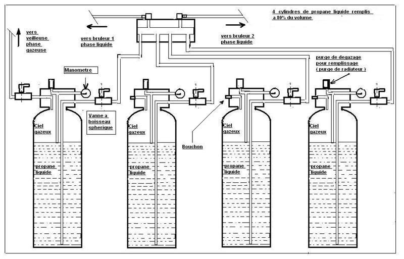combustion complete du propane